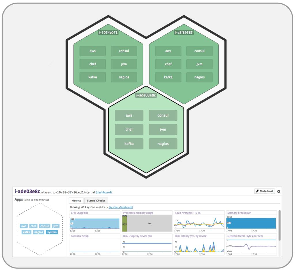 Datadog Host Maps Zoom In