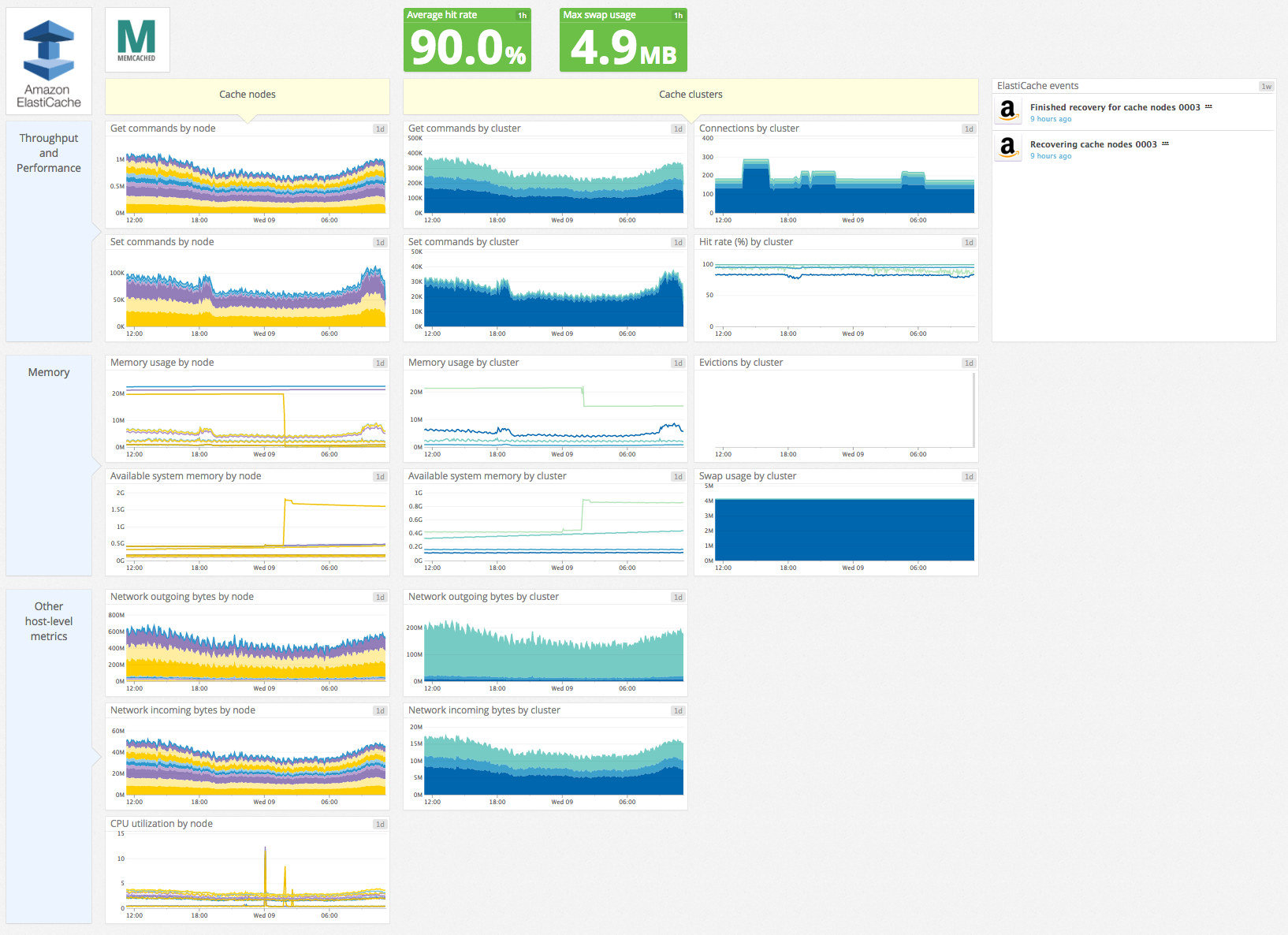 ElastiCache Memcached default dashboard