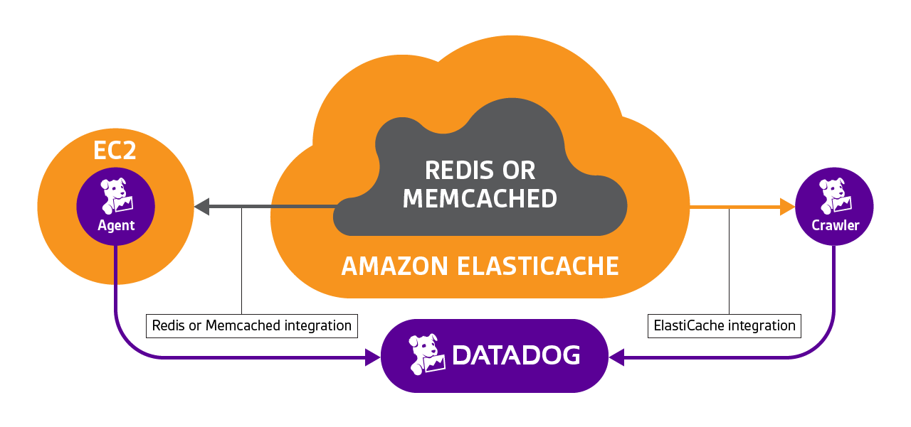 ElastiCache, Redis and Memcached integrations