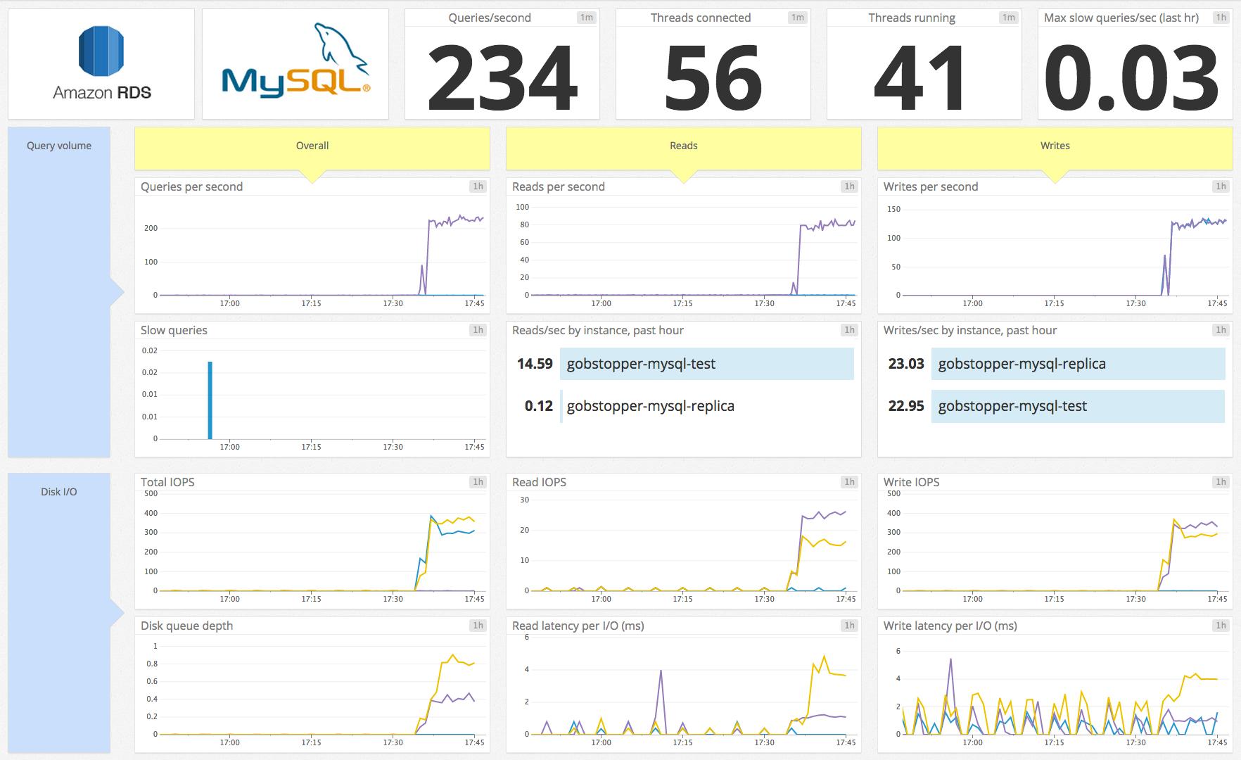 RDS MySQL default dashboard