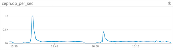 Ceph Graph