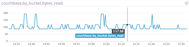 couchbase graph