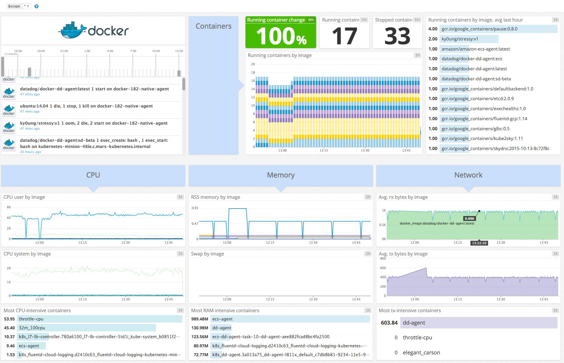 Docker default dashboard