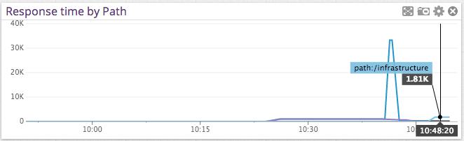 ExpressJS graph