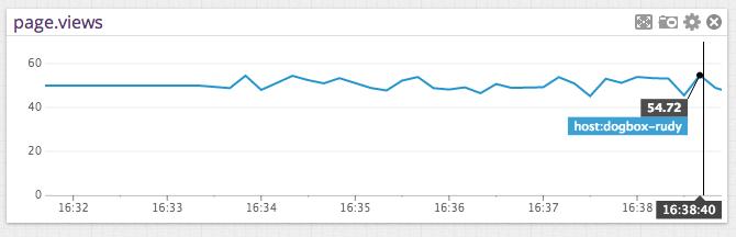 Node JS graph