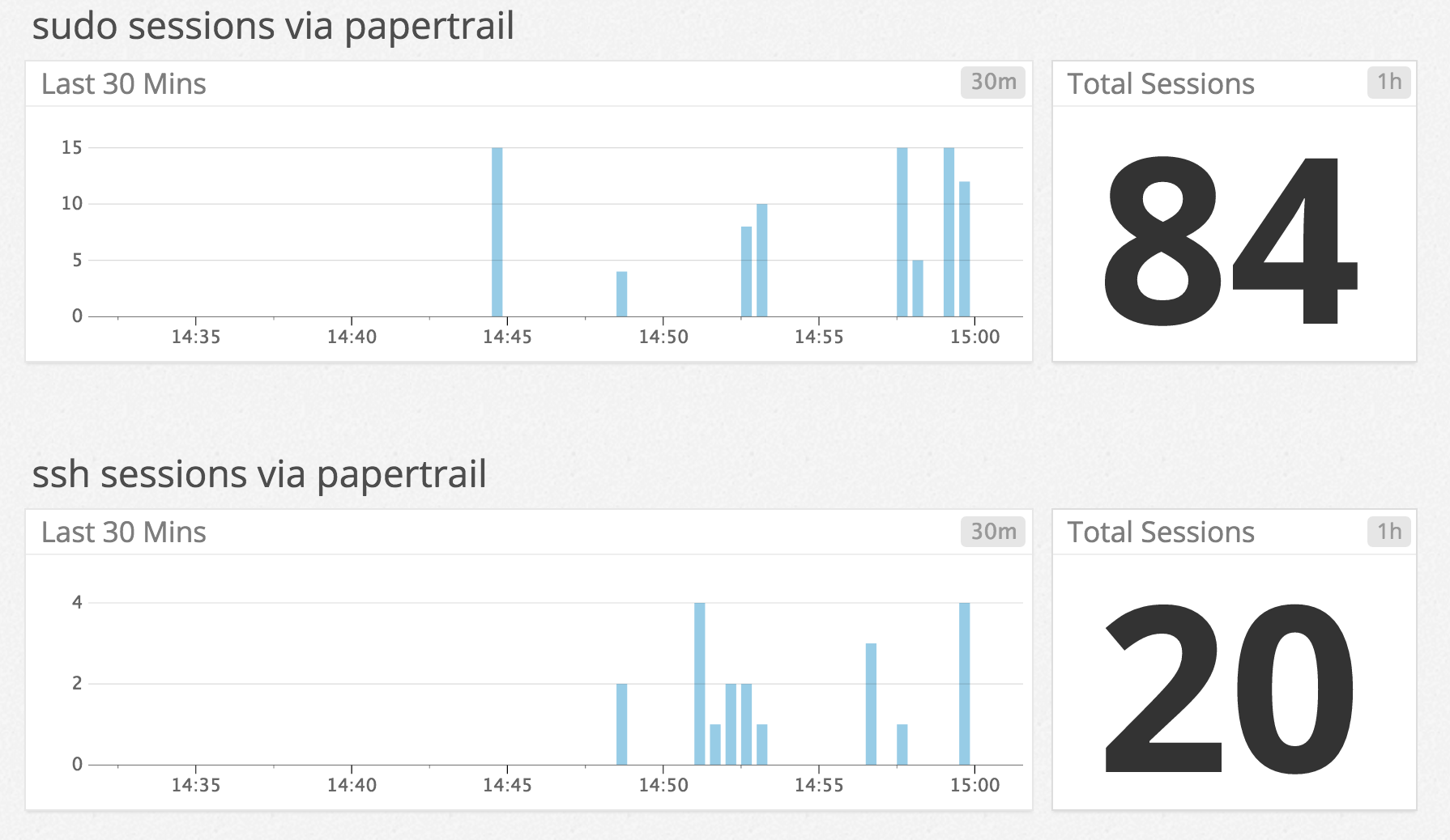Papertrail example