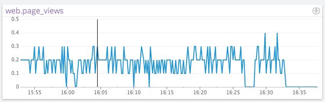 PHP Graph